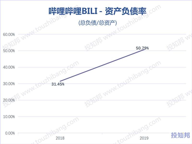 图解哔哩哔哩(BILI)财报数据(2018~2019年)