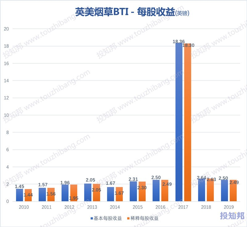 英美烟草(BTI)财报数据图示(2010年~2019年,更新)