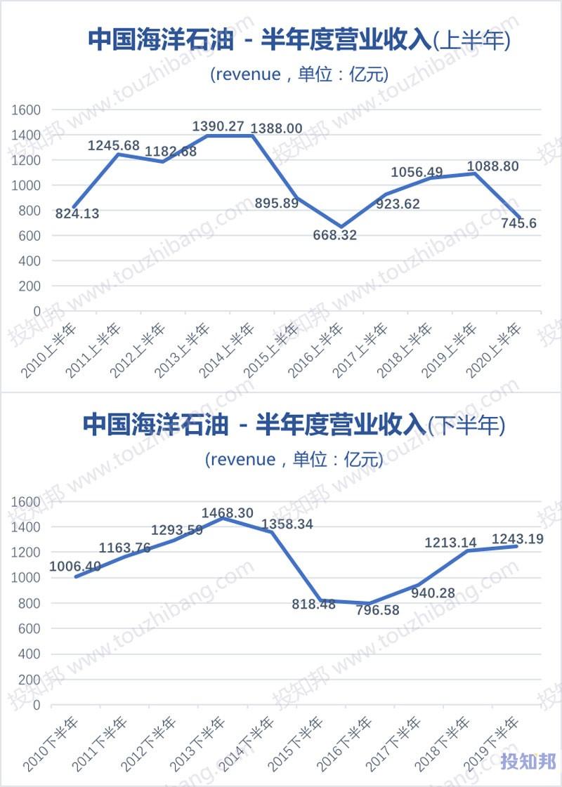 中国海洋石油(CEO)财报数据图示(2010年~2020年上半年,更新)