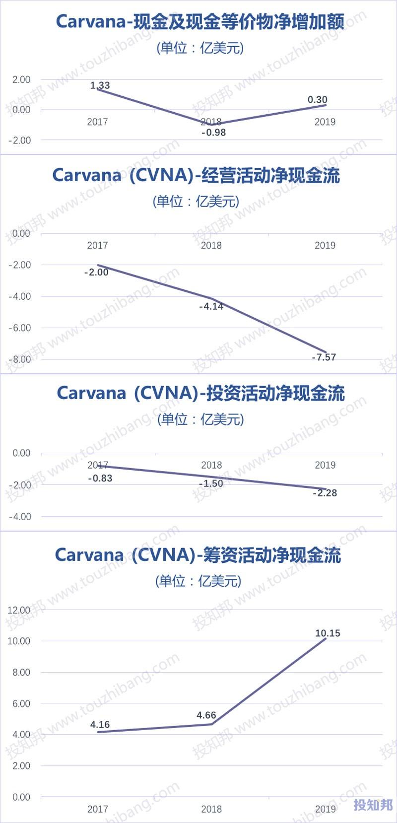 Carvana(CVNA)财报数据图示(2017~2020年Q3,更新)