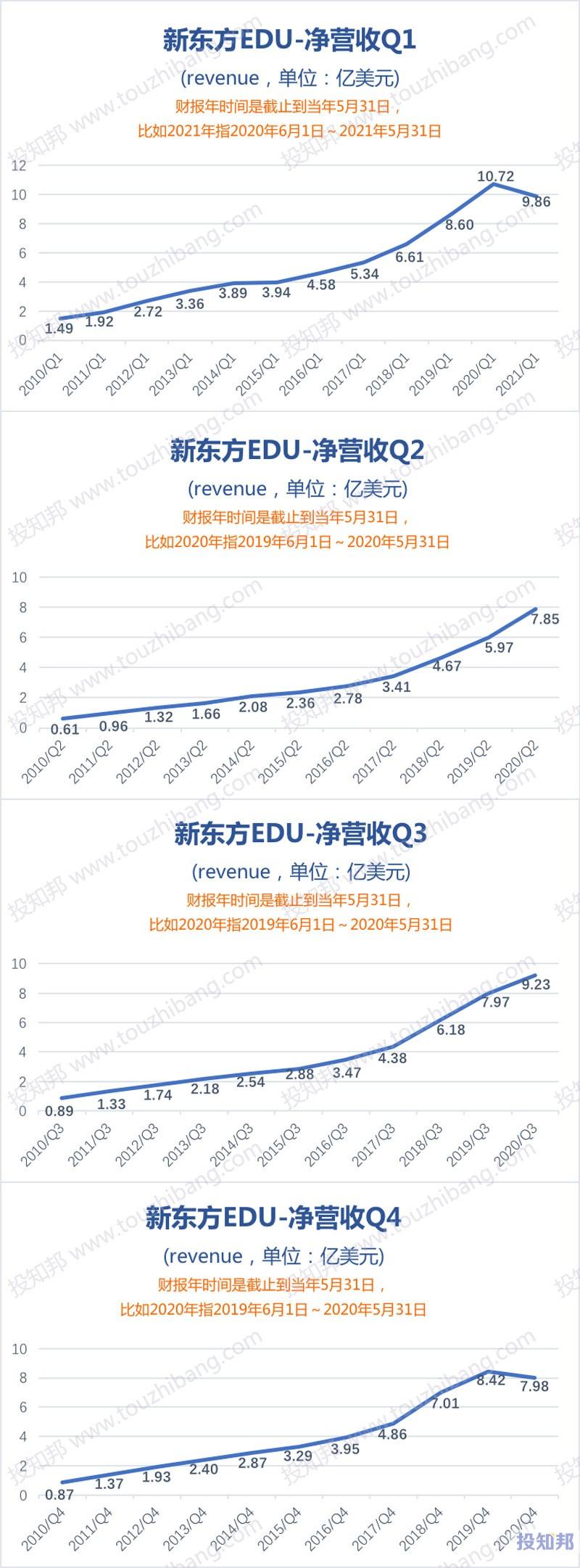 新东方(EDU)财报数据图示(2010年~2021财报年Q1,更新)