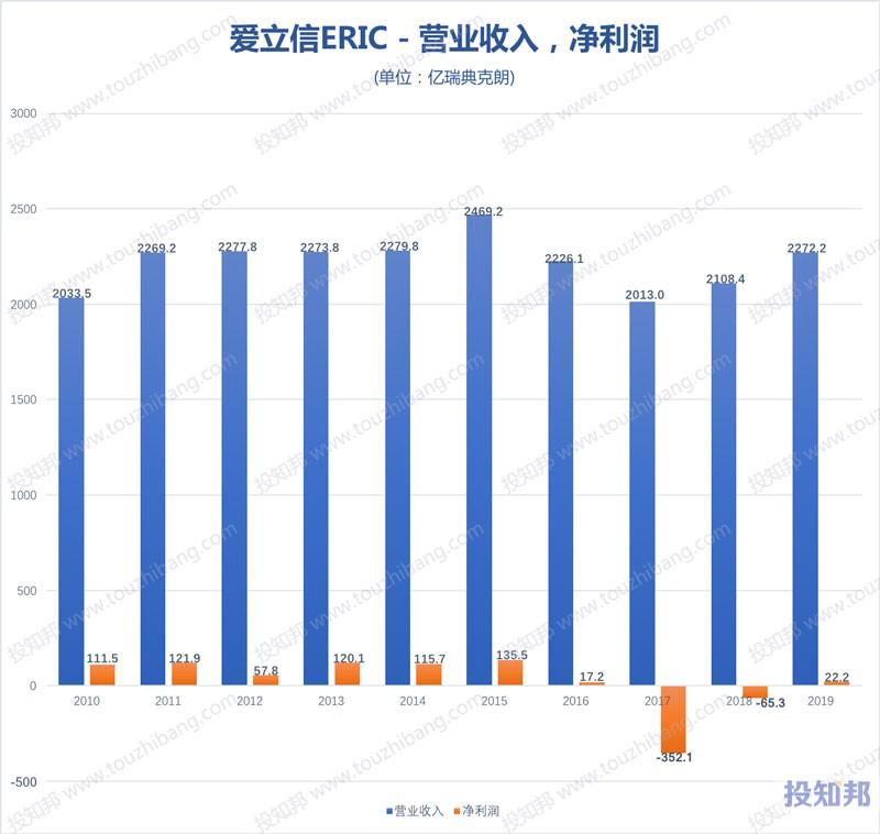 爱立信(ERIC)财报数据图示(2010年~2020年Q3,更新)