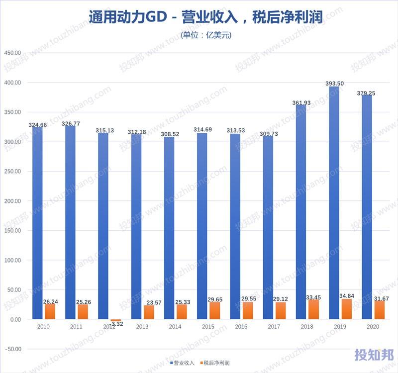 通用动力(GD)核心财报数据图示(2010年~2020年,更新)