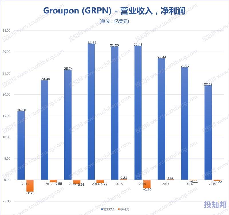 高朋Groupon(GRPN)财报数据图示(2011年~2019年)