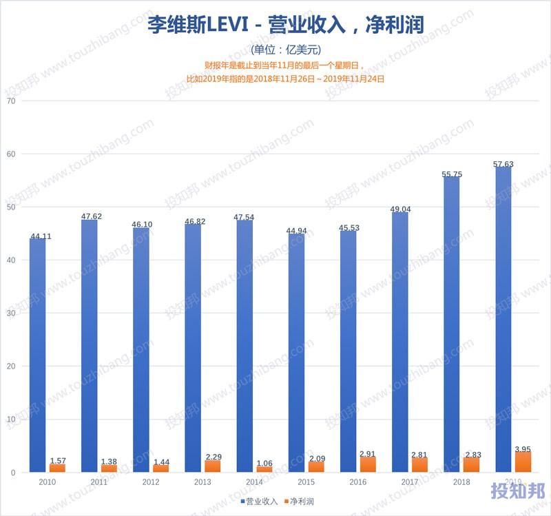 李维斯(LEVI)财报数据图示(2010年~2020财报年Q2,更新)