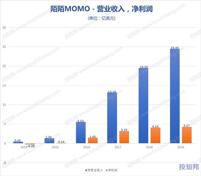 陌陌(MOMO)财报数据图示(2014~2020年Q3,更新)