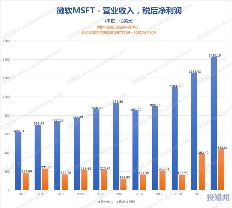 图解微软(MSFT)财报数据(2010年~2021财报年Q2,更新)