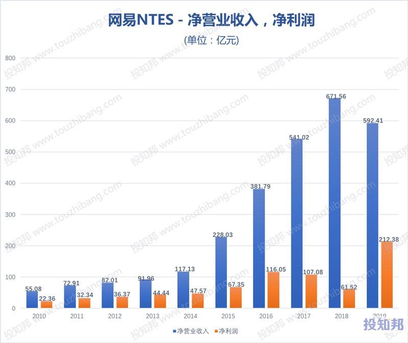 网易(NTES)财报数据图示(2010~2020年Q3,更新)