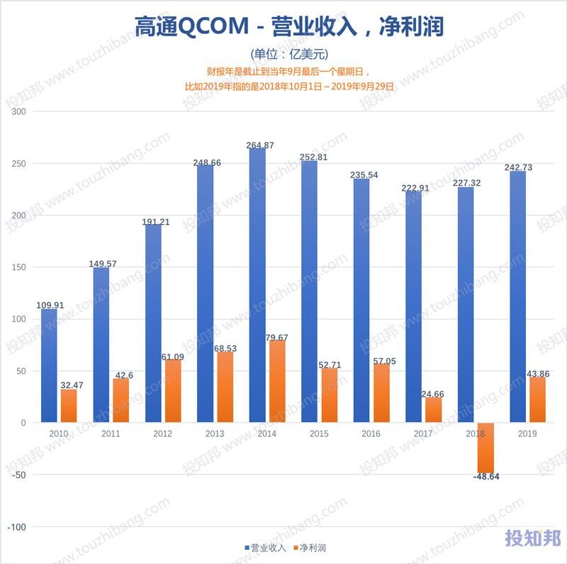 图解高通(QCOM)财报数据(2010财年~2020财报年Q3,更新)