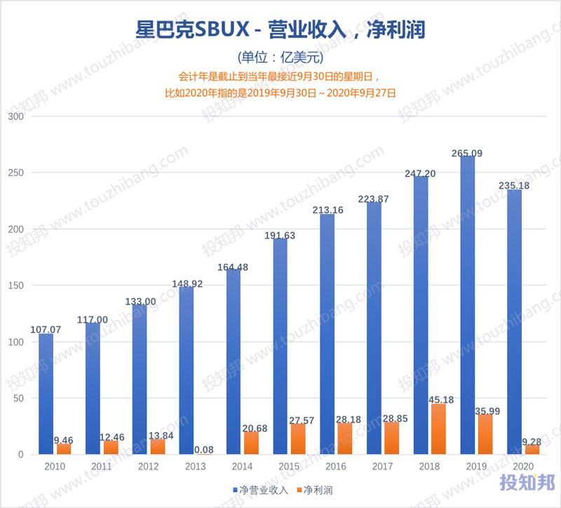 图解星巴克(SBUX)财报数据(2010~2021财报年Q1,更新)