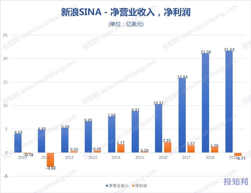 新浪(SINA)财报数据图示(2010~2020年Q2,更新)