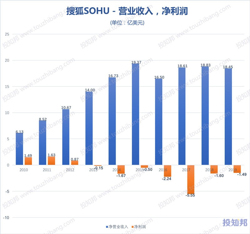 搜狐(SOHU)财报数据图示(2010~2020年Q3,更新)
