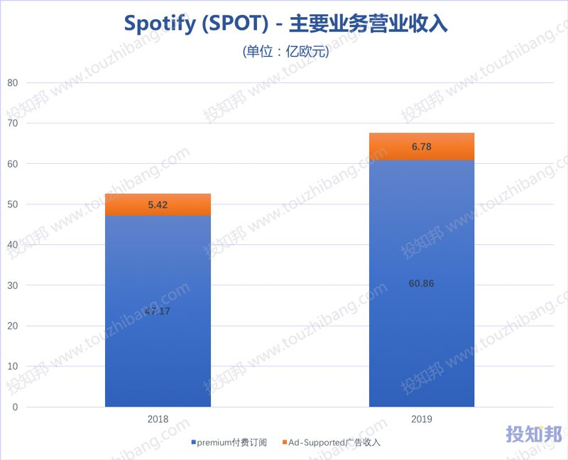 Spotify(SPOT)财报数据图示(2018~2020年Q3,更新)