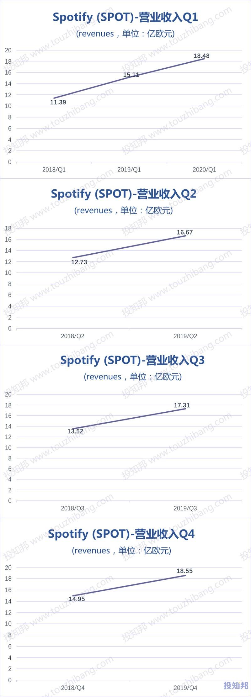 Spotify(SPOT)财报数据图示(2018~2020年Q1,更新)