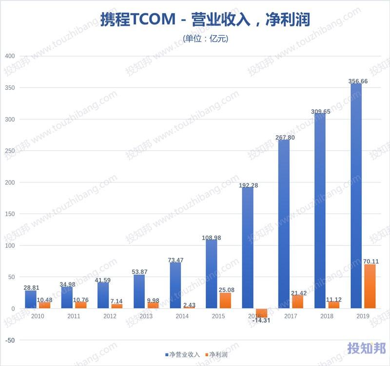 图解携程(TCOM)财报数据(2010年~2020年Q1,更新)