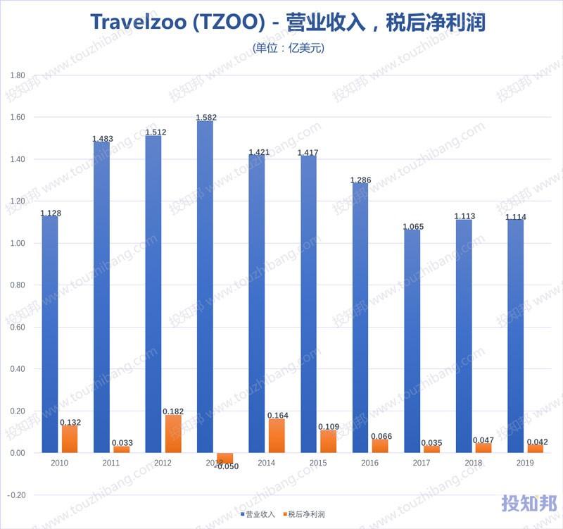 图解旅游族Travelzoo(TZOO)财报数据(2010~2020年Q3,更新)