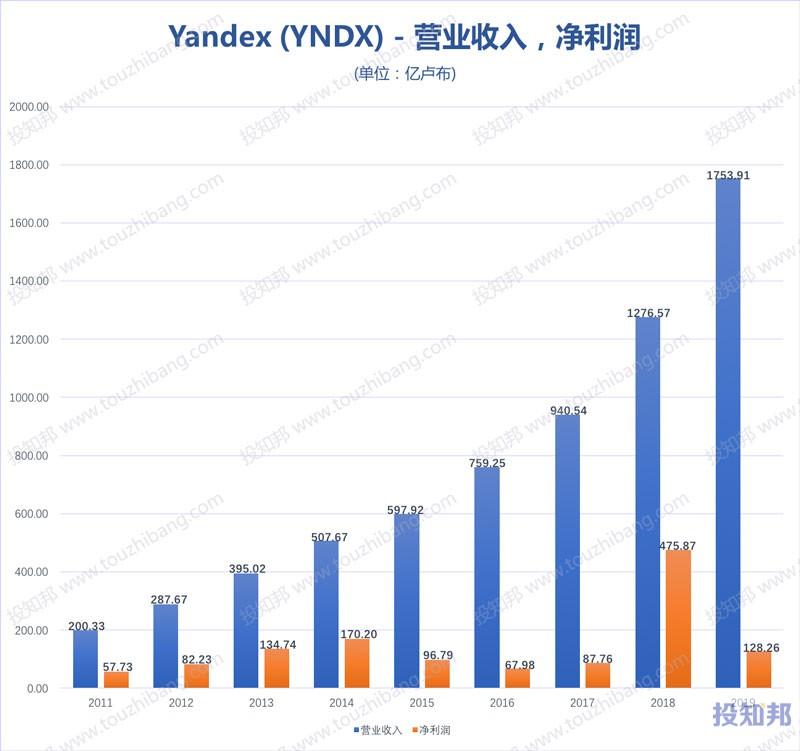 Yandex(YNDX)财报数据图示(2011~2020年Q3,更新)