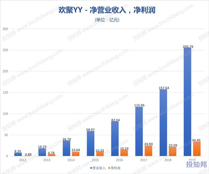 欢聚(YY)财报数据图示(2012~2020年Q3,更新)