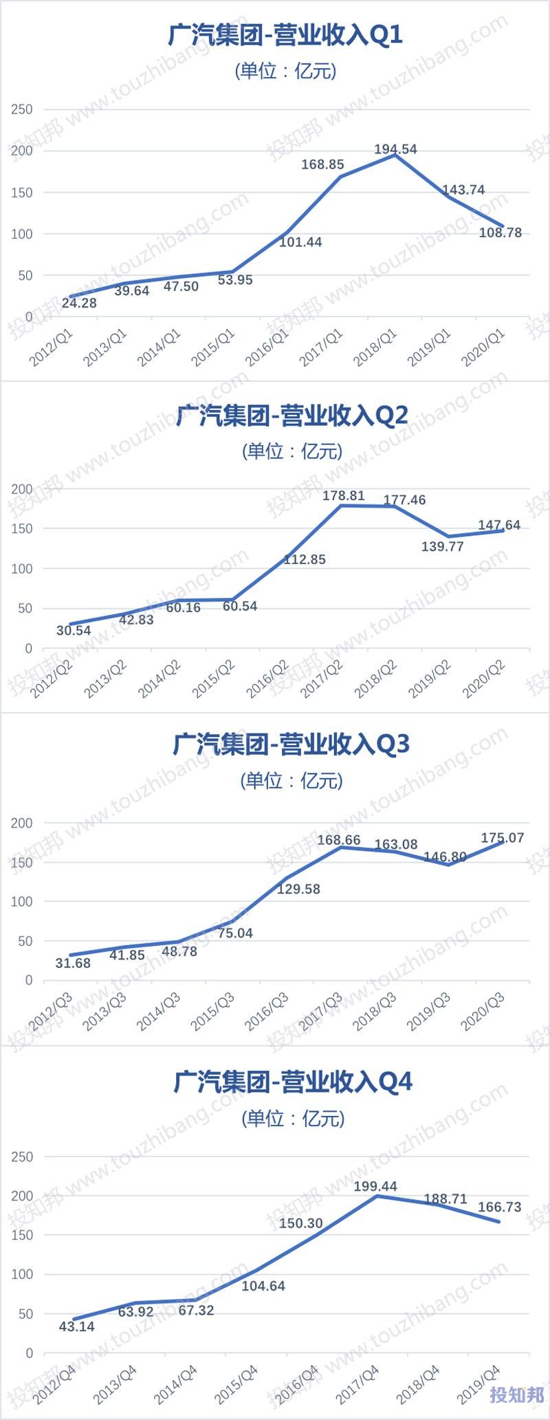 广汽集团(601238)财报数据图示(2012年~2020年Q3,更新)