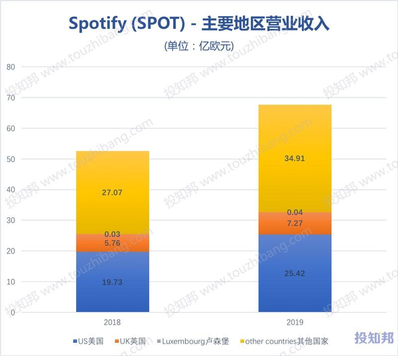 图解Spotify(SPOT)财报数据(2018~2019年)