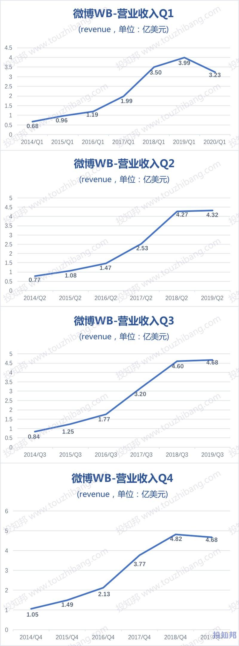 微博(WB)财报数据图示(2014~2020年Q1,更新)