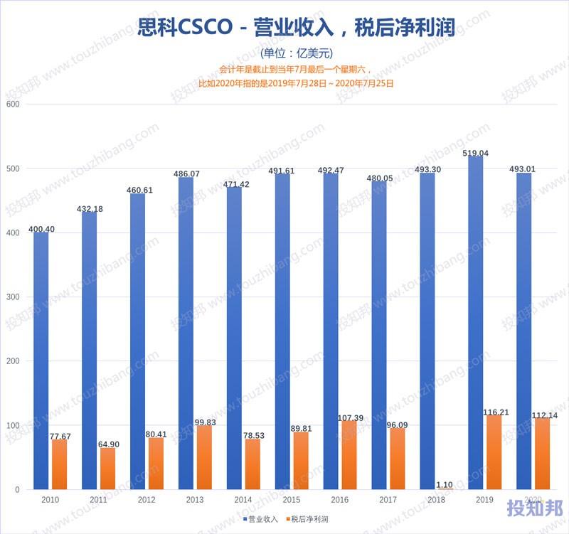 图解思科(CSCO)财报数据(2010年~2021财报年Q1,更新)