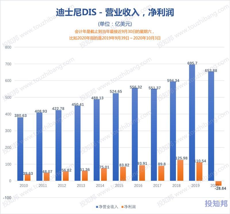 迪士尼(DIS)核心财报数据图示(2010年~2021财报年Q1,更新)