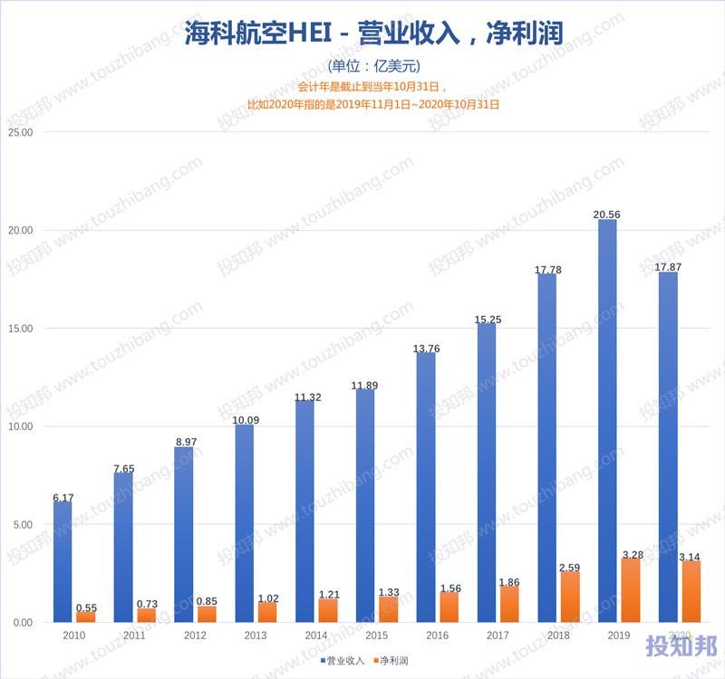 海科航空(HEI)财报数据图示(2010年~2021财报年Q1,更新)