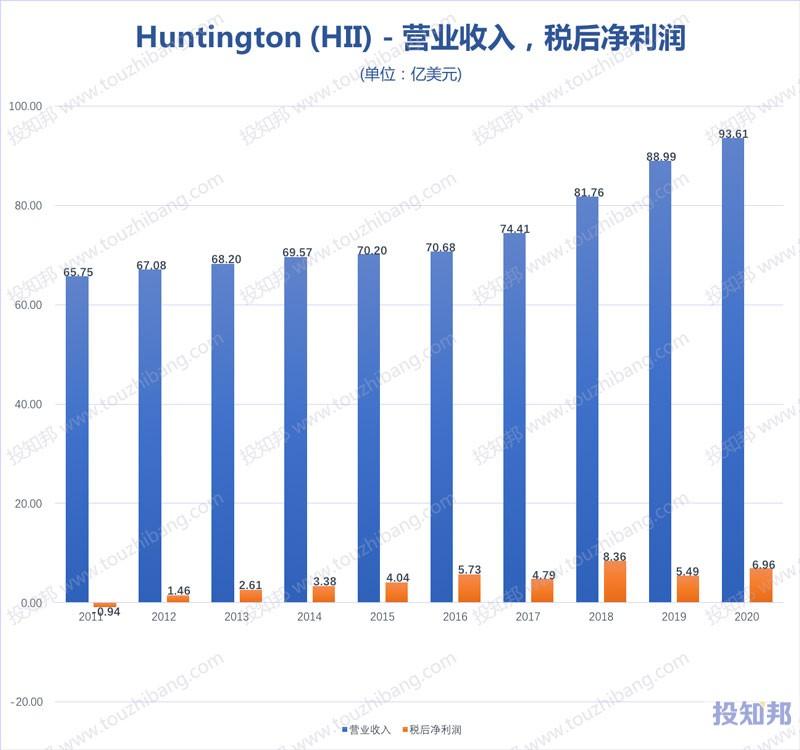 Huntington Ingalls(HII)财报数据图示(2011年~2020年,更新)