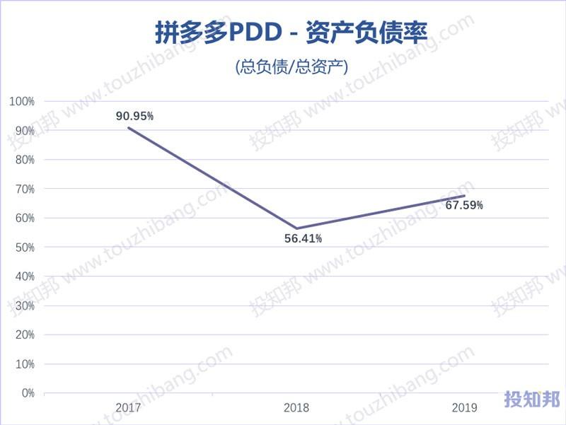 图解拼多多(PDD)财报数据(2017年~2020年Q1)