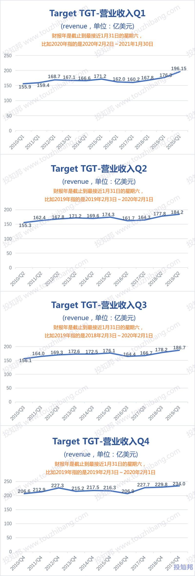 Target塔吉特(TGT)财报数据图示(2010年~2020财报年Q1,更新)