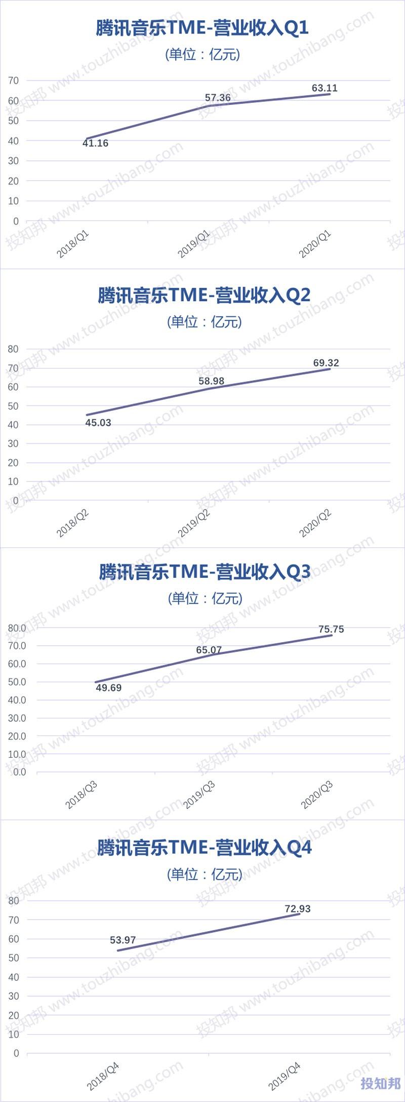 腾讯音乐(TME)财报数据图示(2017年~2020年Q3,更新)
