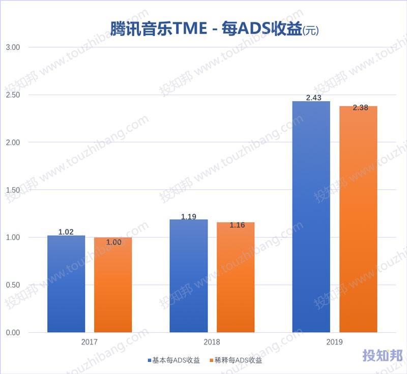 腾讯音乐(TME)财报数据图示(2017年~2020年Q1)