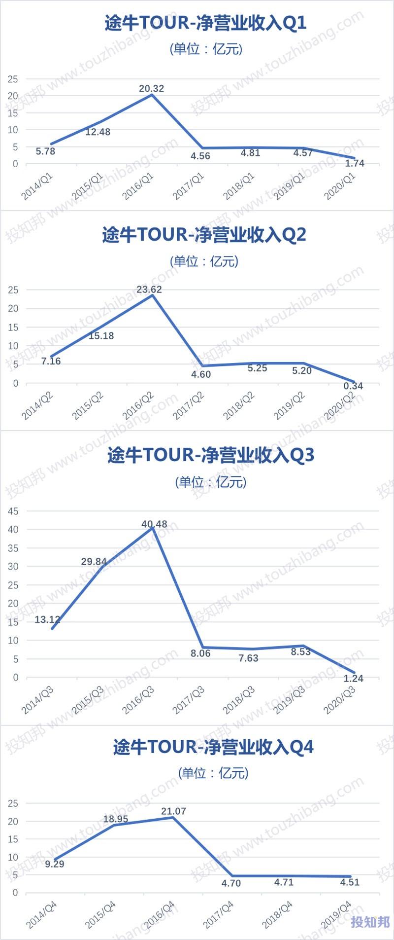 途牛(TOUR)财报数据图示(2014~2020年Q3,更新)