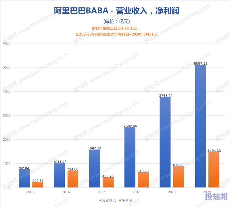阿里巴巴(BABA)财报数据图示(2015年~2020财报年,更新)