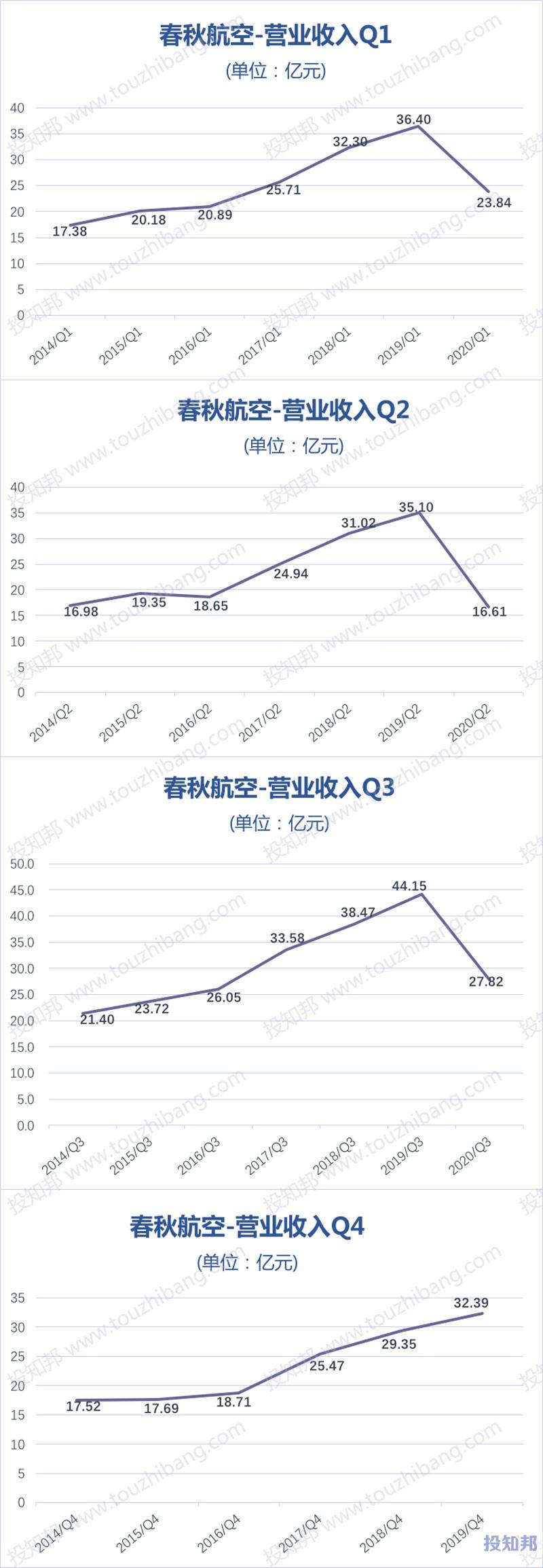 春秋航空(601021)财报数据图示(2014年~2020年Q3,更新)