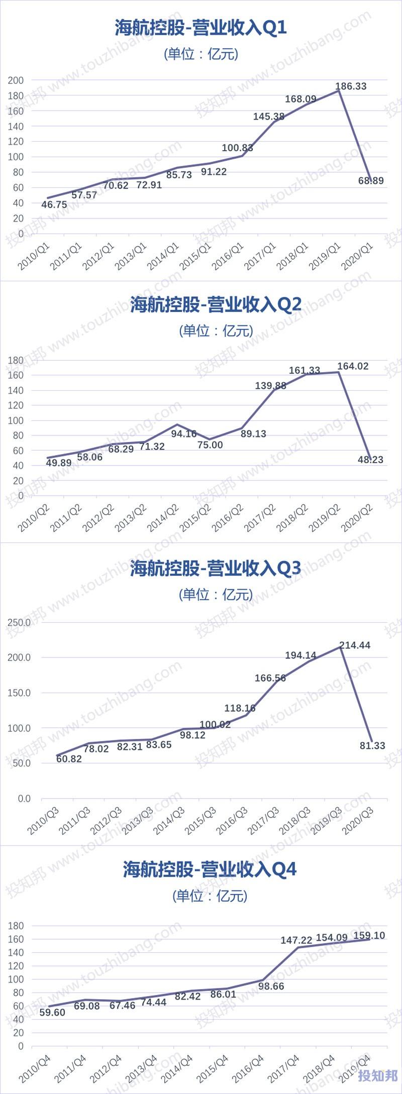 海航控股(600221)财报数据图示(2010年~2020年Q3,更新)