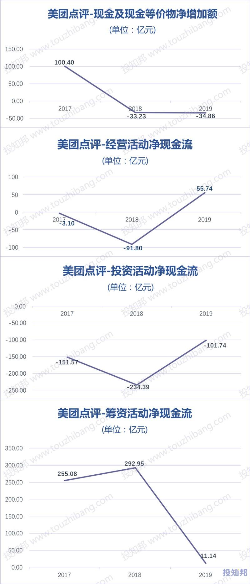 美团点评(HK3690)财报数据图示(2017年~2020年Q3,更新)