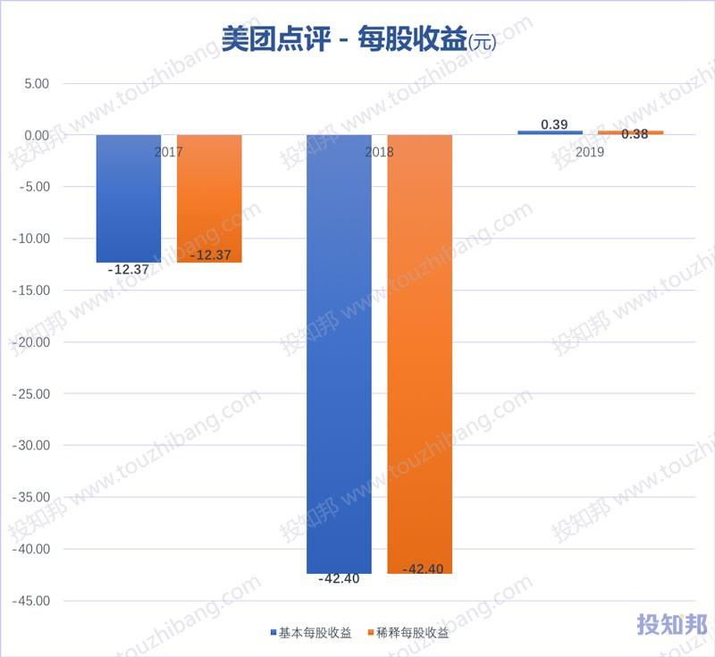 美团点评(HK3690)财报数据图示(2017年~2020年Q1)