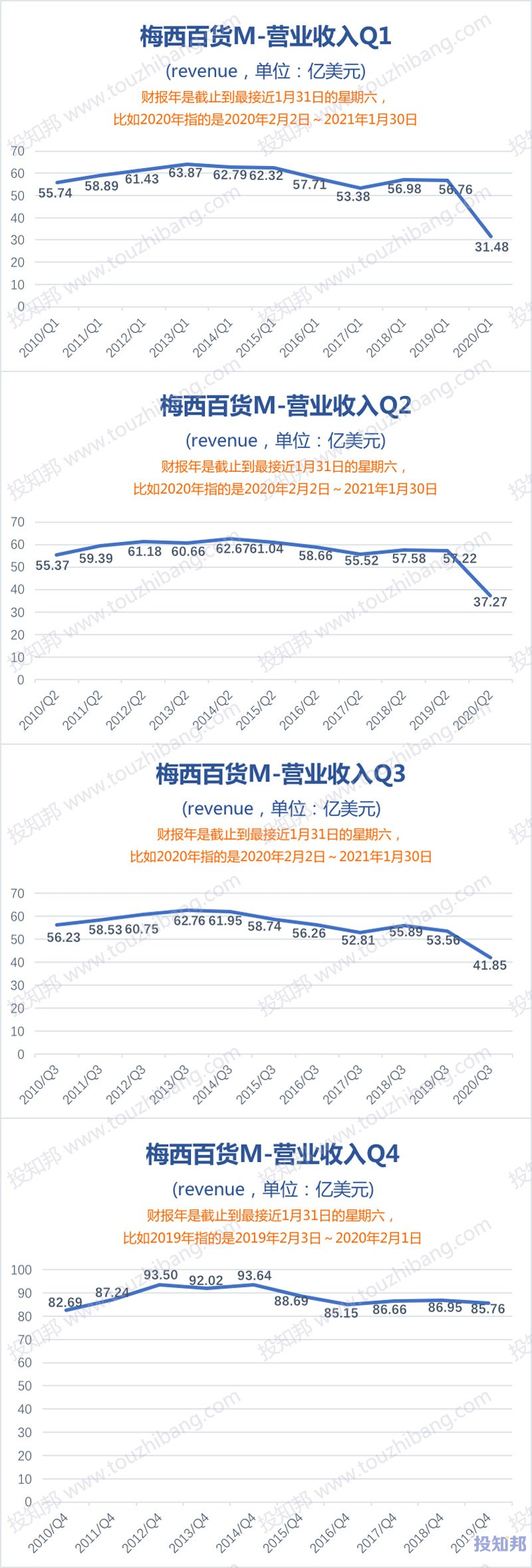Macy's梅西百货(M)财报数据图示(2010年~2020财报年Q3,更新)