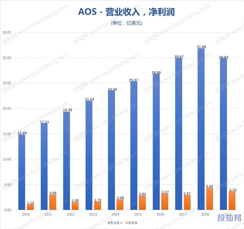 A.O.史密斯(AOS)财报数据图示(2010年~2020年Q1)