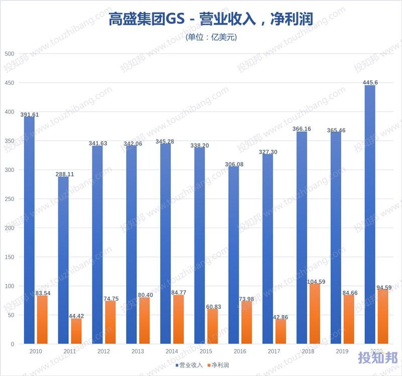 高盛集团(GS)核心财报数据图示(2010年~2020年,更新)