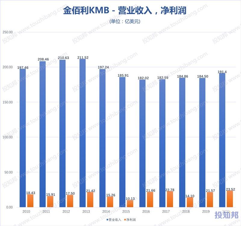 金佰利(KMB)财报数据图示(2010年~2020年,更新)