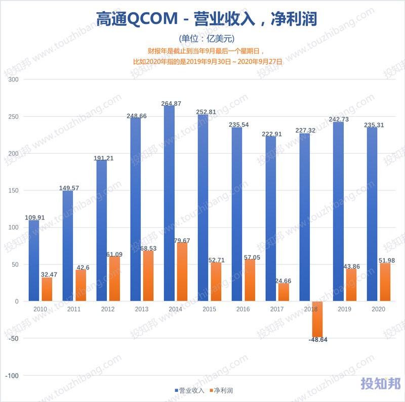 图解高通(QCOM)财报数据(2010财年~2021财报年Q1,更新)