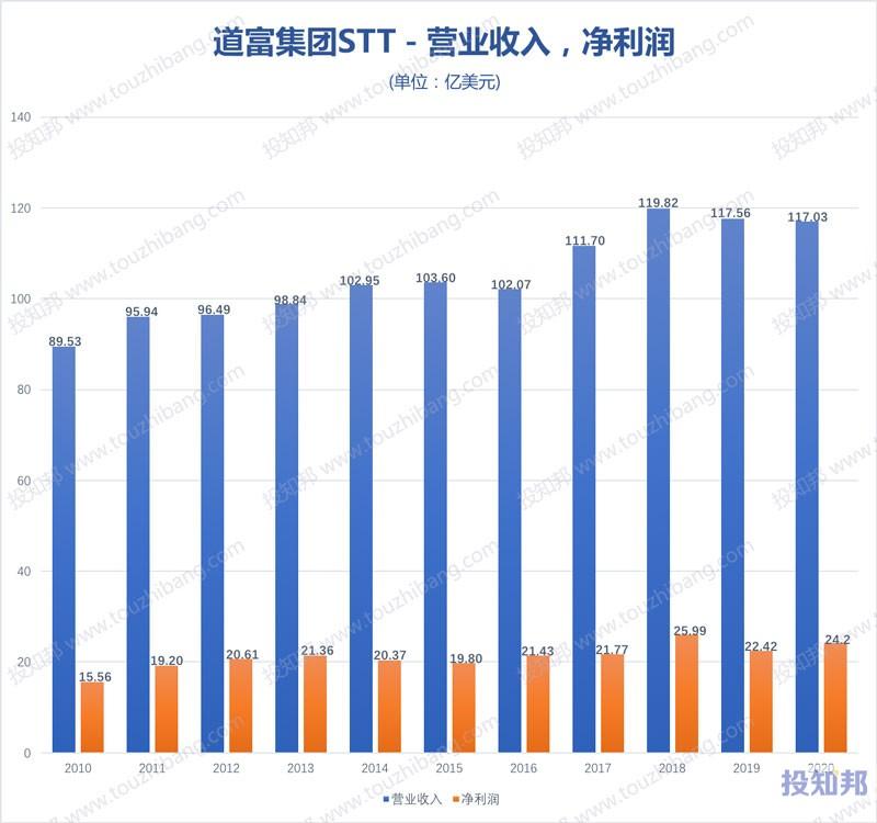 道富集团(STT)核心财报数据图示(2010年~2020年,更新)