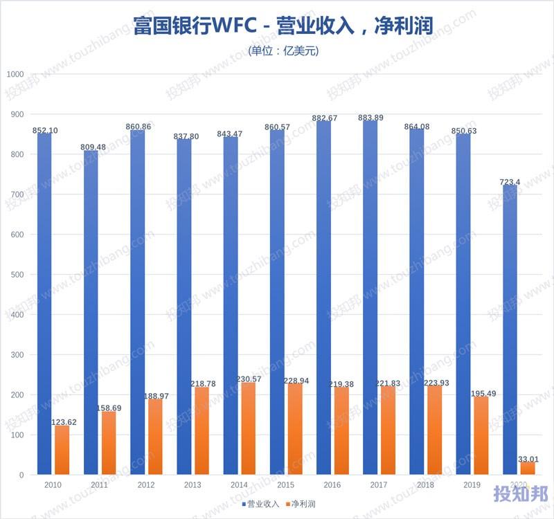 富国银行(WFC)核心财报数据图示(2010年~2020年,更新)