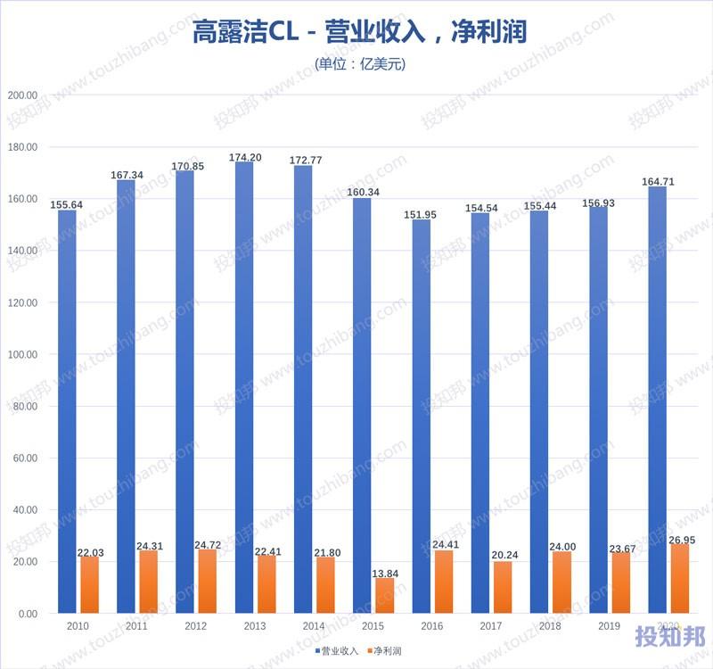 高露洁(CL)财报数据图示(2010年~2020年,更新)