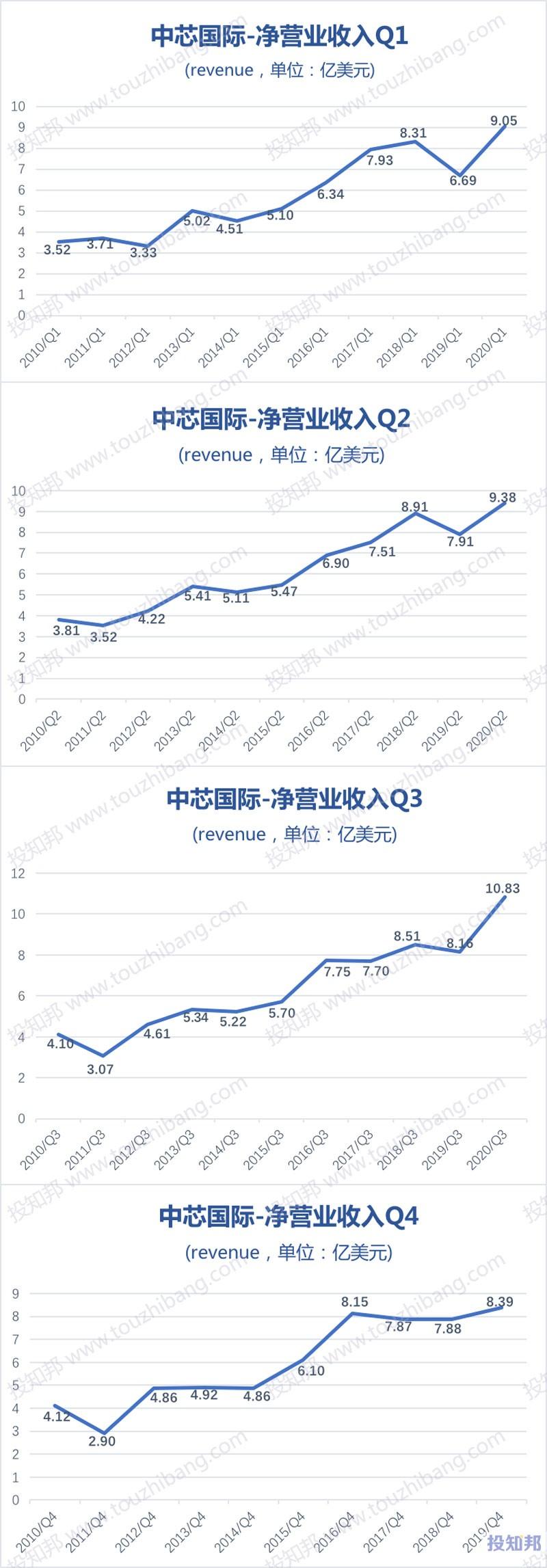 中芯国际(HK0981)财报数据图示(2010~2020年Q3,更新)