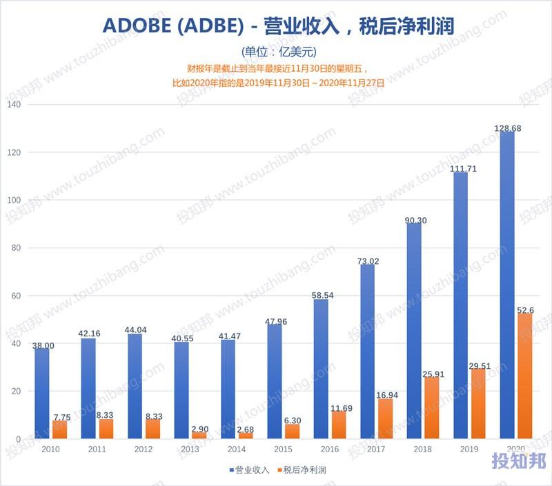 图解Adobe公司(ADBE)财报数据(2010年~2020财报年,更新)