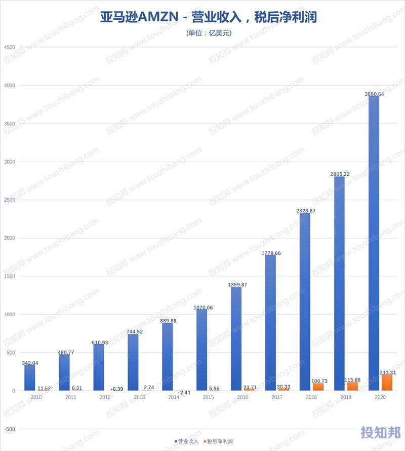 亚马逊(AMZN)财报数据图示(2010年~2020年,更新)